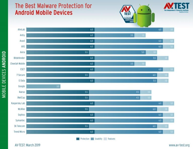Finest Android anti-viruses? The leading 13 tools